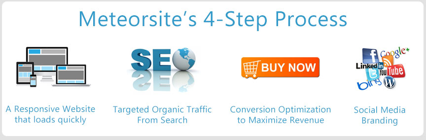 Meteorsite's 4-Step Process:  A Responsive Design Website, SEO, Conversion Optimization and Social Media